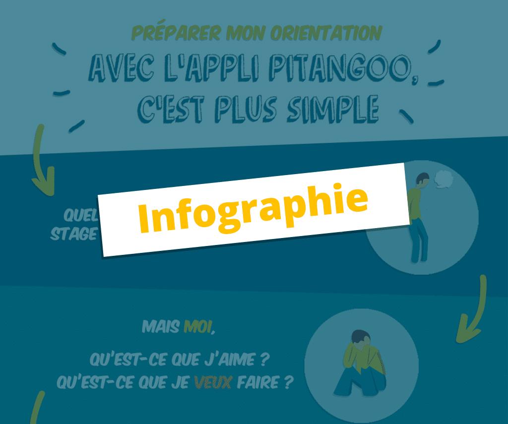 infographie orientation